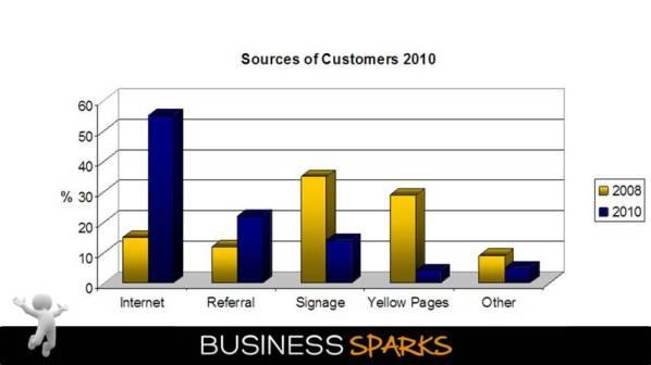 Internet Marketing Training Stats